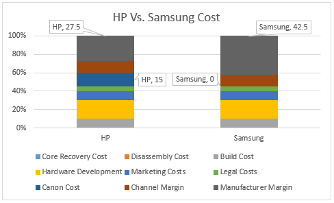Hp Vs Samsung Cartridge Cost Chart.png