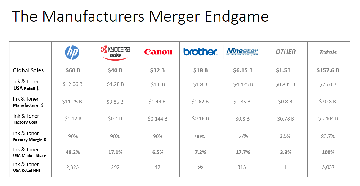 The Global Manufacturers Merger Endgame Table