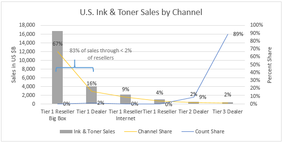 US Ink & Toner Share by Channel Chart.png