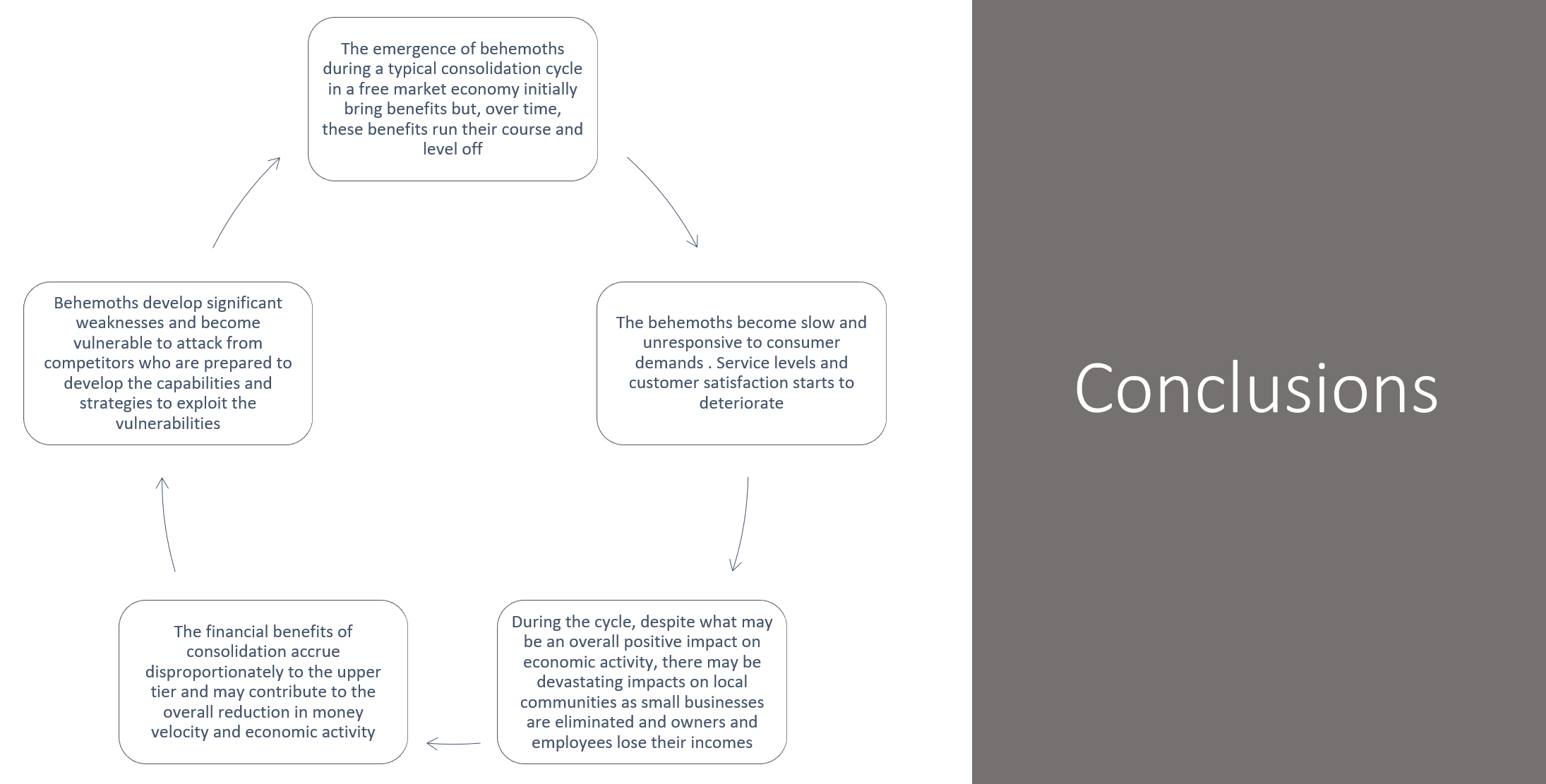 Consolidation Cycles Conclusions-1.png