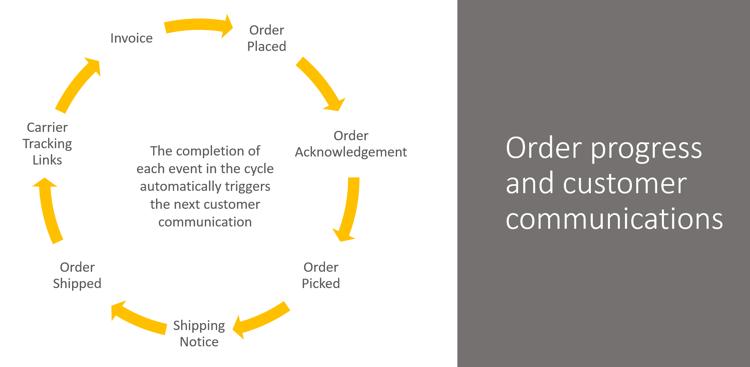 Customer Communications Flow.png