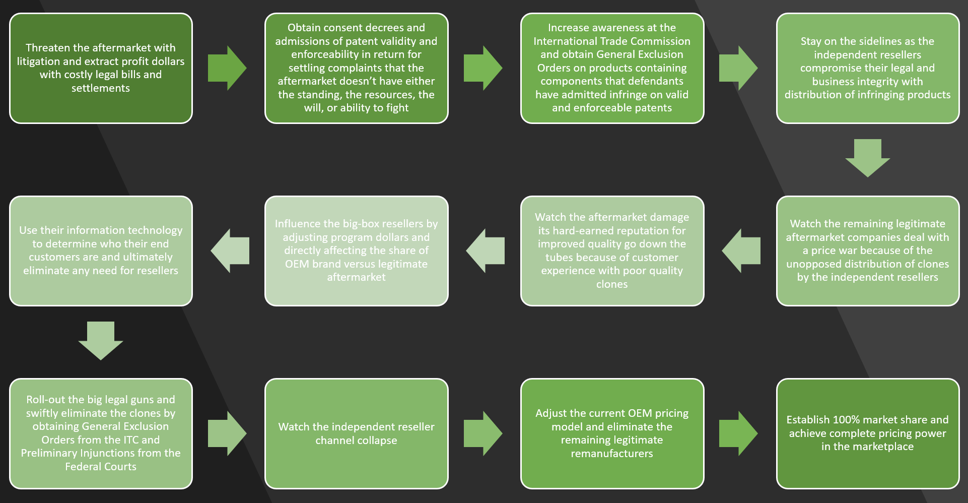 Sequence of Steps to Eliminate the Aftermarket_2.png