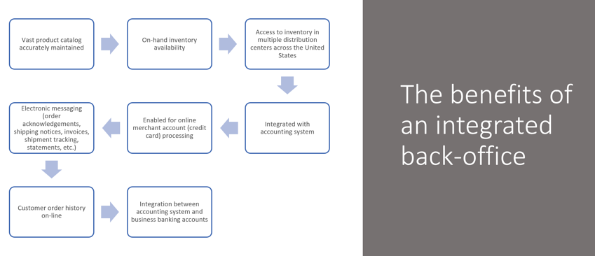 The Benefits of an integrated back office.png