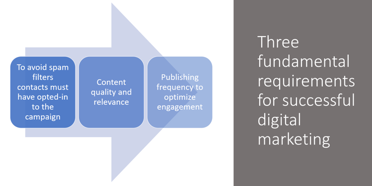 Three Requiremenst for Successful Digital Marketing.png