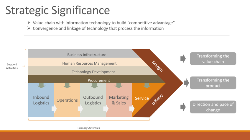 Value Chain and Strategic Significance.png