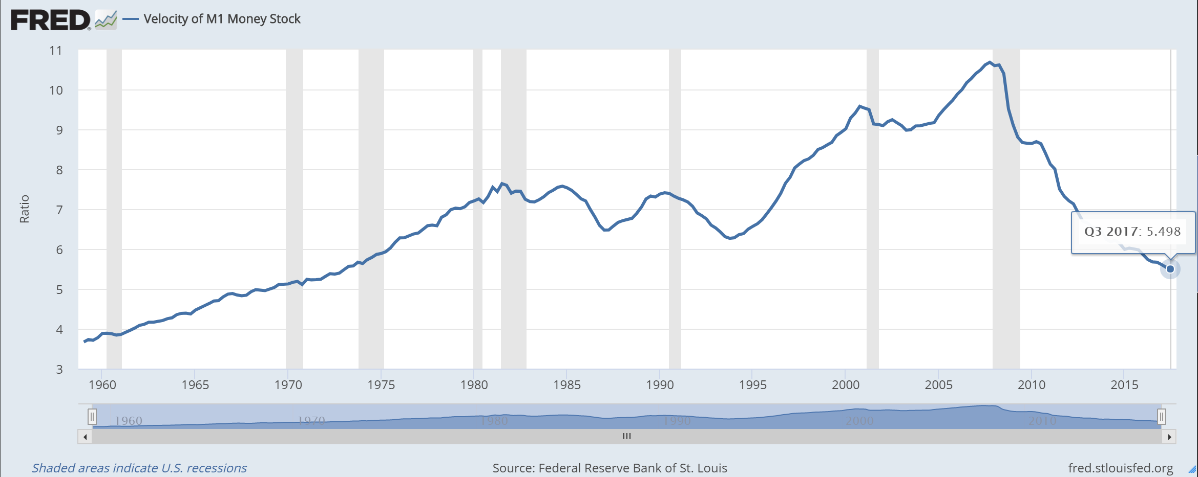 Velocity of Money US.png