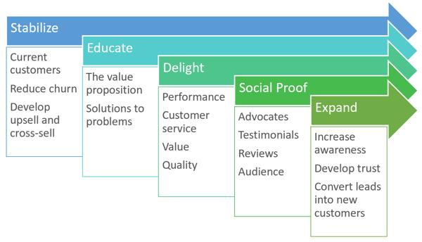 The Steps Underlying a Digital Transformation
