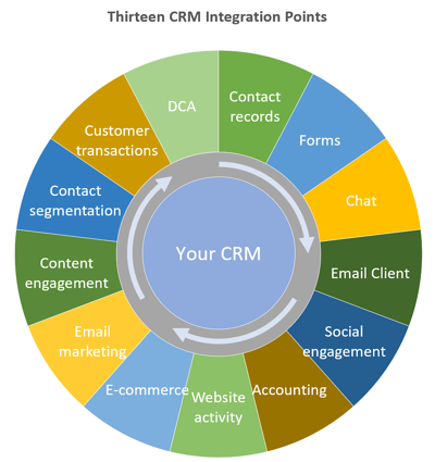 The Twelve CRM Integration Points