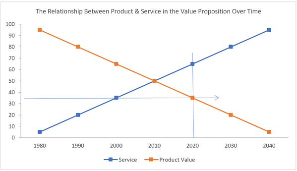Crossover between product and service elements of value proposition