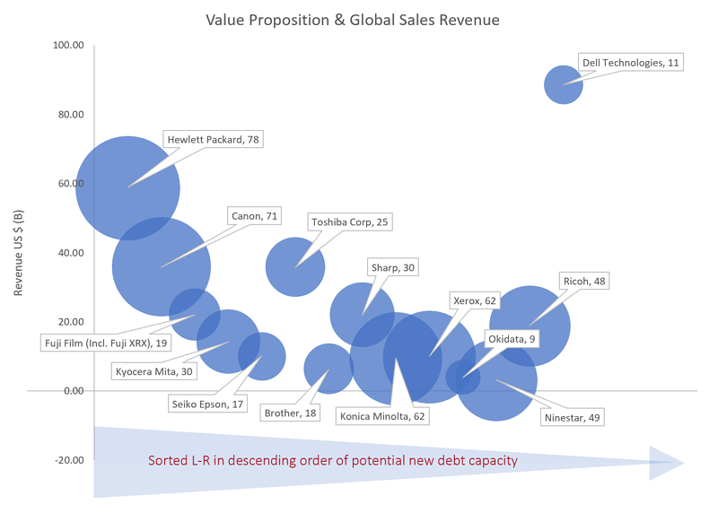 Global Players and Value Proposition 030119