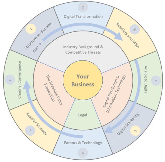 Wheel of Knowledge Infographic