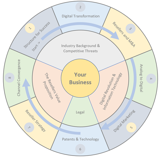 Wheel of Knowledge Infographic